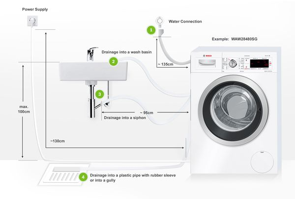 Washing Machines Installation