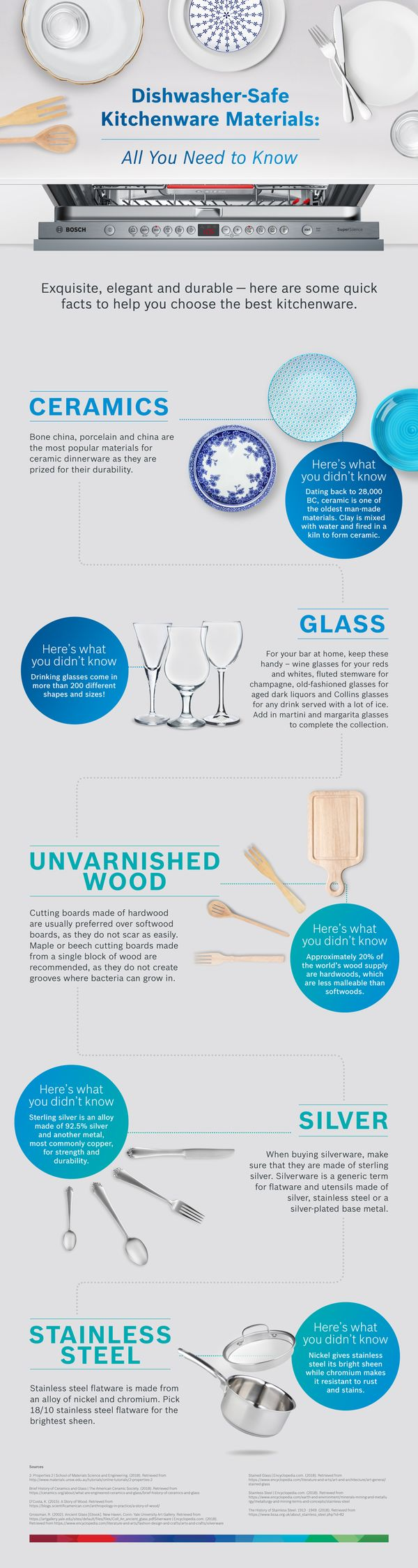 Dishwasher-Safe Kitchenware Materials: All You Need to Know