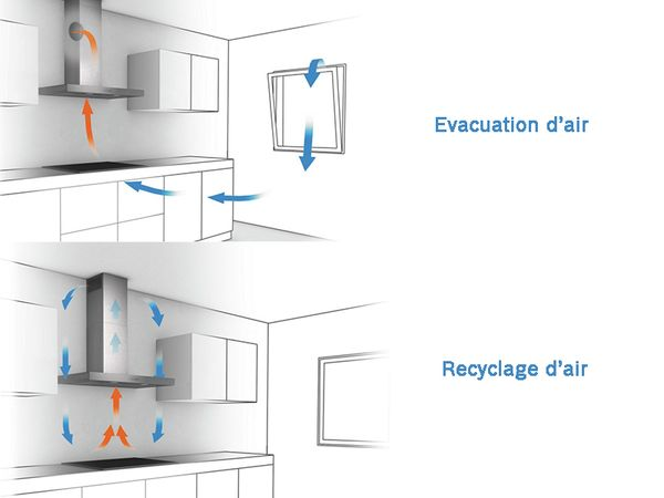 Installation D Une Hotte Recyclage Ou Evacuation D Air