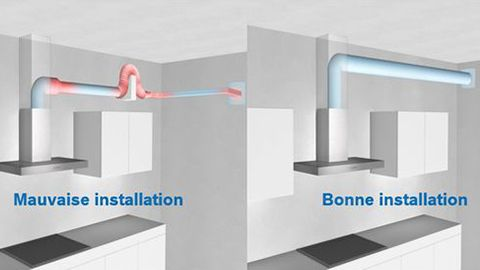 Difference Hotte Recyclage Et Evacuation Bosch Electromenager